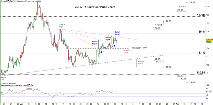 GBPJPY four hour price chart 08-07-20