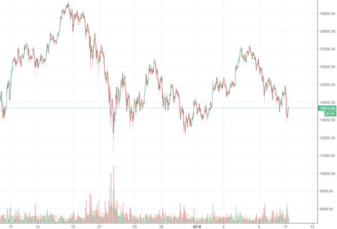 Bitcoin sackt um 12 Prozent ab