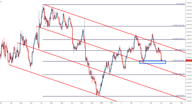 Gold Prices Find Fibonacci Support Ahead of FOMC Minutes