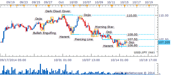 USD/JPY espera confirmación de un patrón de vela alcista cerca del 106.80