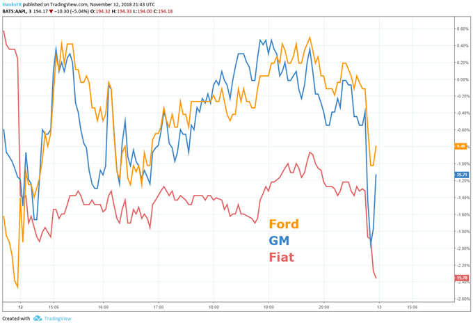 ford, gm, fiat price chart on auto tariff news