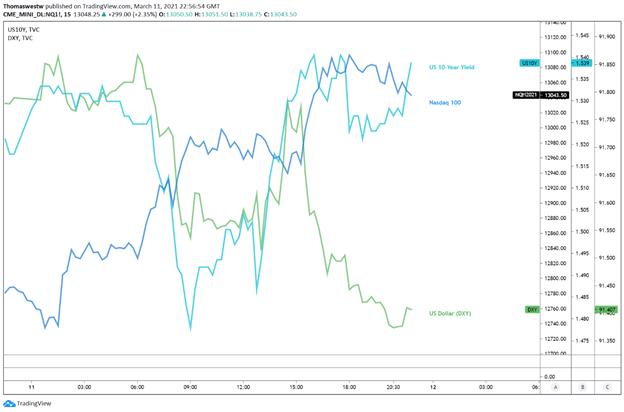 US Dollar vs nasdaq vs 10y