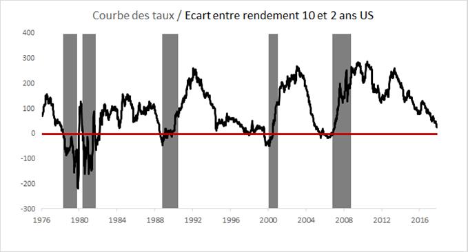 Aplatissement de la courbe des taux US
