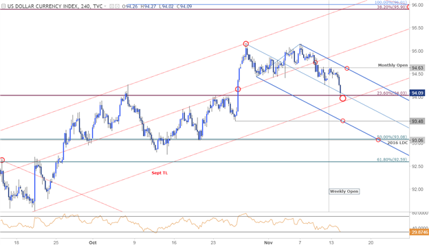 DXY Price Chart - 240min Timeframe