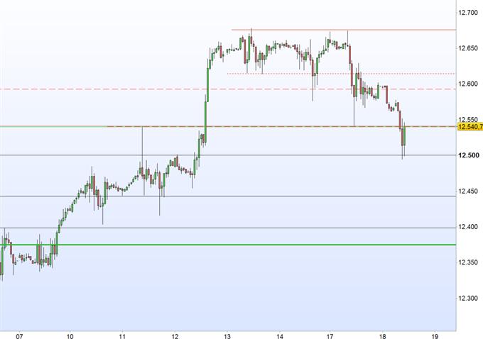 DAX 30: Wie tragisch wird Draghi?