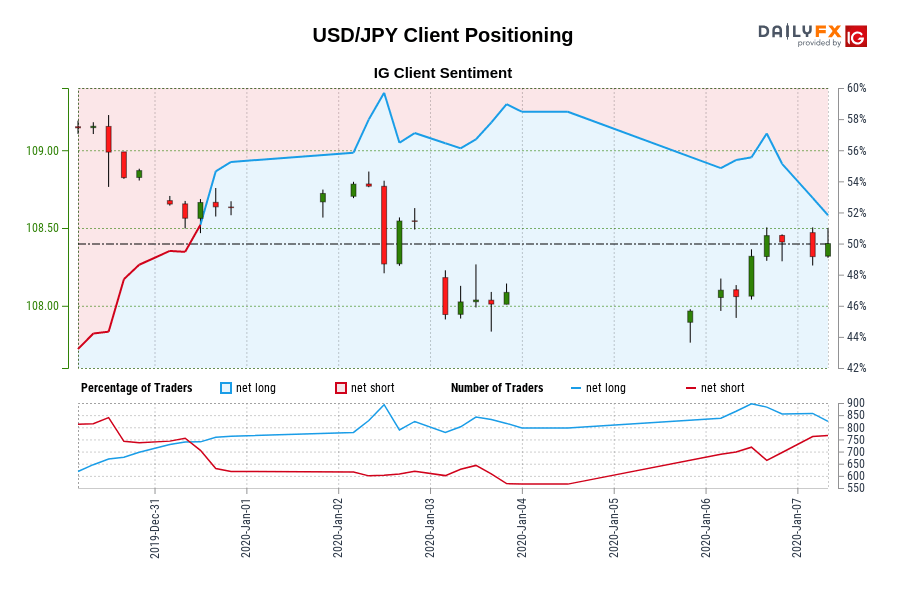 USD/JPY IG Client Sentiment: Our data shows traders are now net-short USD/JPY for the first time since Dec 31, 2020 10:00 GMT when USD/JPY traded near 108.63.