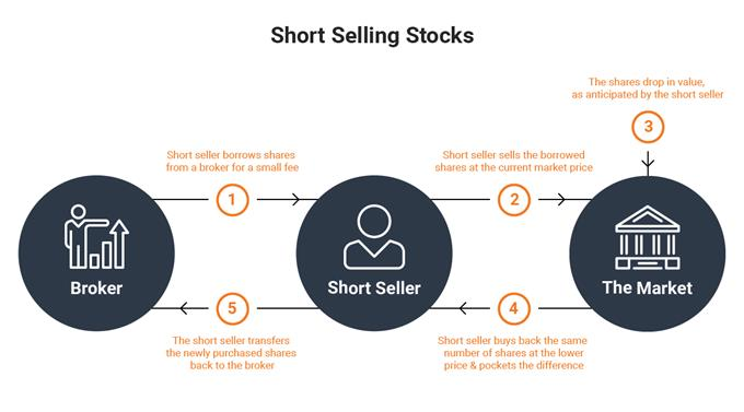 How to Short Sell a Stock When Trading Falling Markets