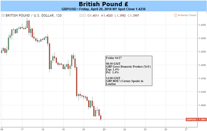 GBP: The Trend Remains Your Long-Term Friend
