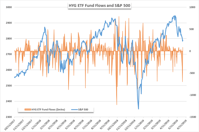 S&P 500 price chart and HYG ETF fund flows