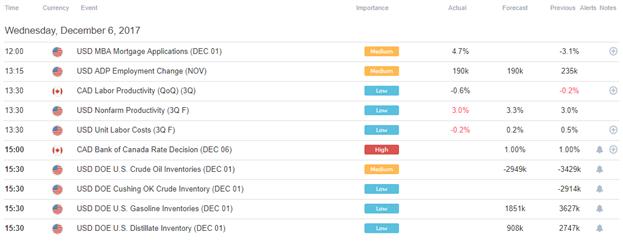 DailyFX US AM Digest: US Dollar Drifts Higher; BOC Can Boost Loonie