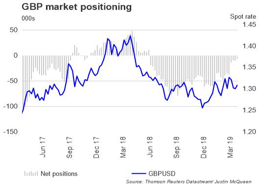 تقرير التزام المتداولين: زوج العملات الجنيه الإسترليني مقابل الدولار الأمريكي GBPUSD
