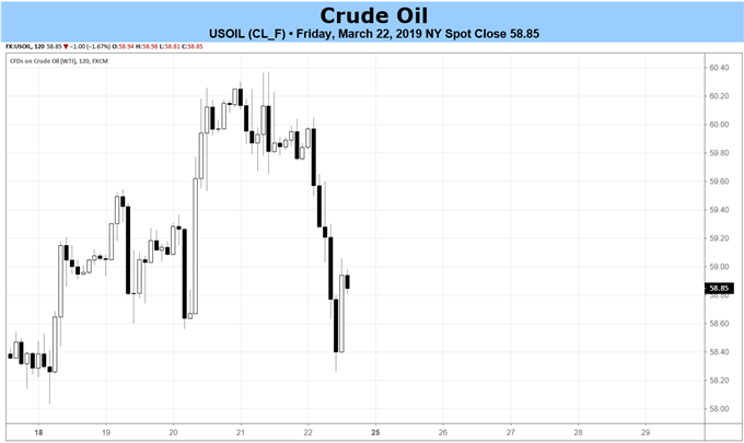 crude oil weekly recap, crude oil price chart