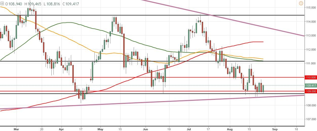 Draghi habla en Jackson Hole - ¿Qué viene para el precio del EUR/USD?