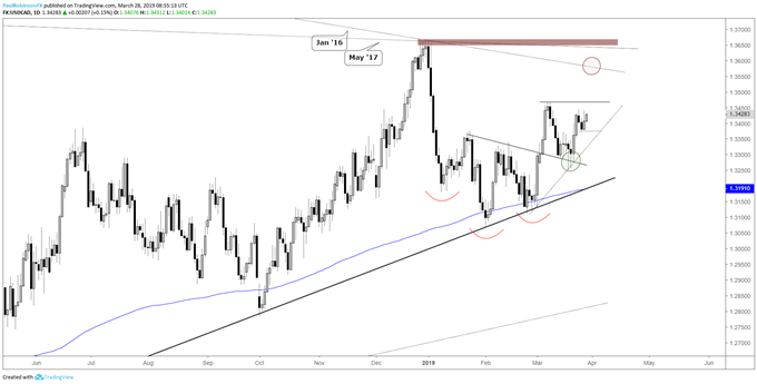 USDCAD daily chart, looking for a move above the monthly high
