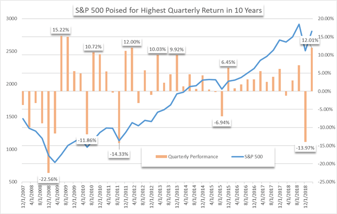 S&P 500 quarterly return chart