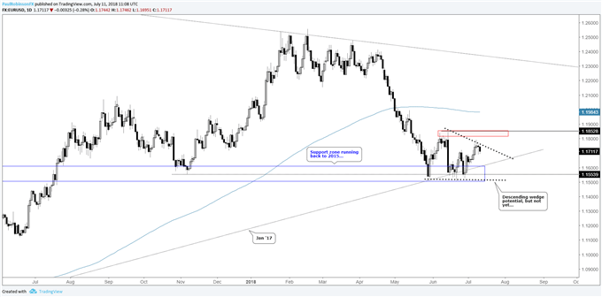 EUR/USD daily chart, between levels/potential for a wedge
