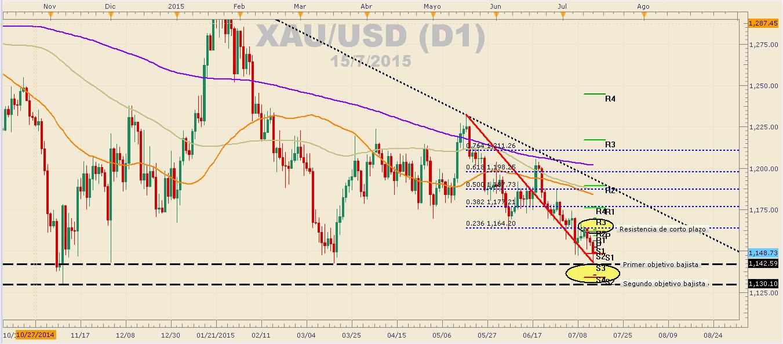 Oro se deprecia ante declaraciones de Yellen respecto a aumentos de tasas de interés.