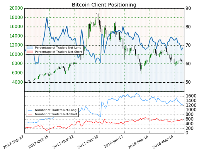 Bitcoin May Rebound Based on Client Sentiment
