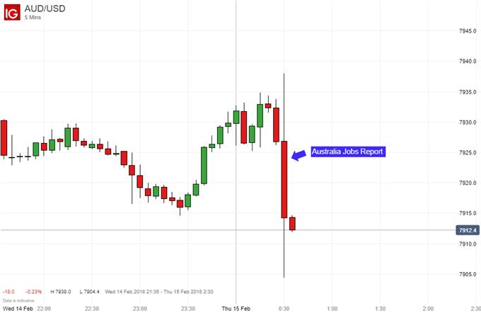Australian Dollar Falls Despite a Net Gain in Employment