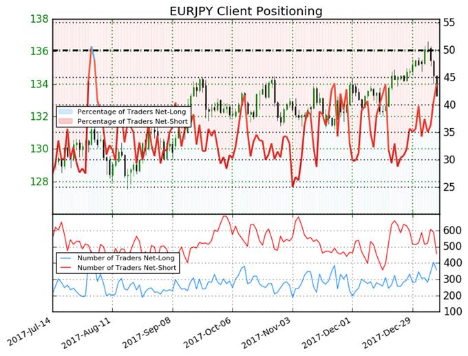 EUR/JPY: Taktisch bärisch bei Pullback von Zwei-Jahres-Hoch
