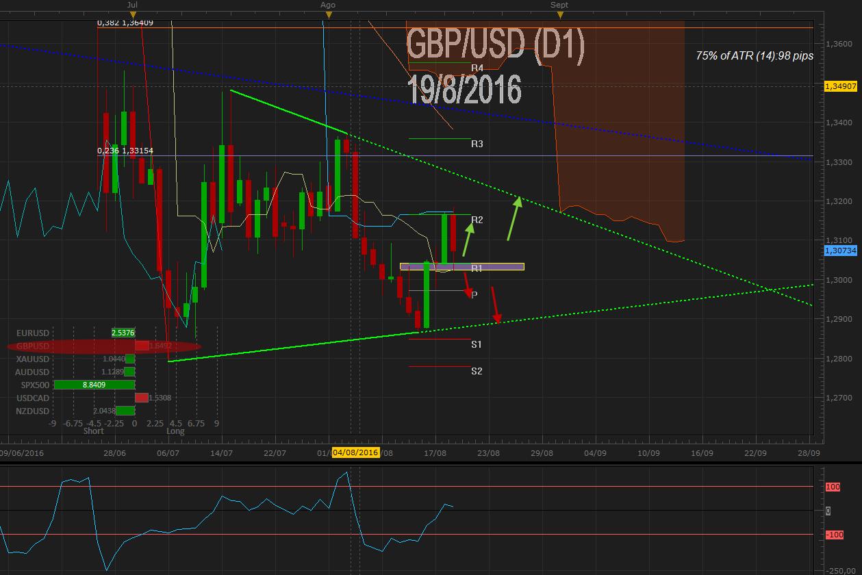 GBPUSD busca cierre bajo 1.3100 tras inflación mixta a la espera de crecimiento económico en UK