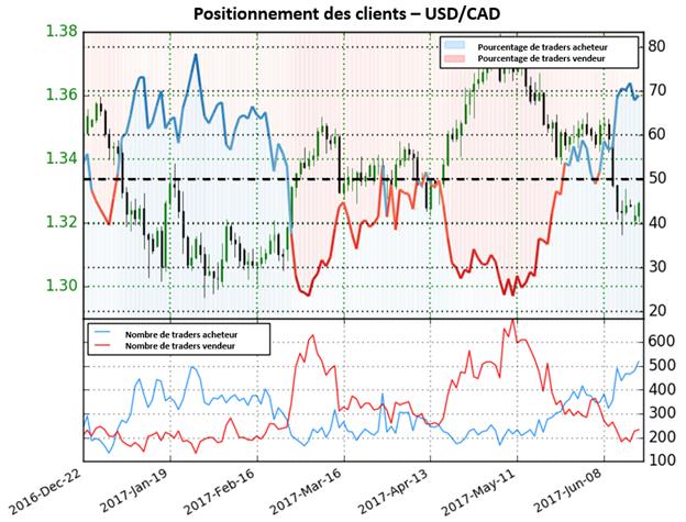 La nette augmentation des positions acheteuses donne de fortes perspectives baissières pour l'USD/CAD