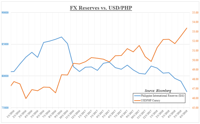 Philippine International Reserves versus USD/PHP