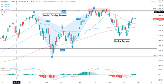Biểu đồ NASDAQ (1D)