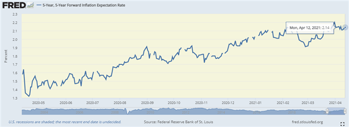 US Dollar Price Forecast: Sharp Inflation Spike to Drive Yields, USD Higher