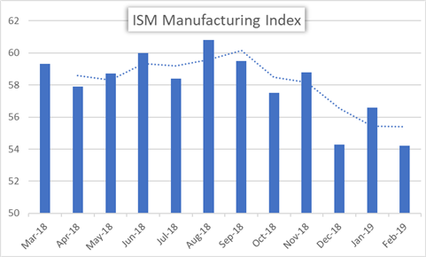 ISM Manufacturing Index March 2018 to February 2019 monthly historical price chart