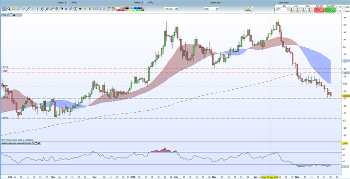 GBP: Oversold or Still in a Downtrend?