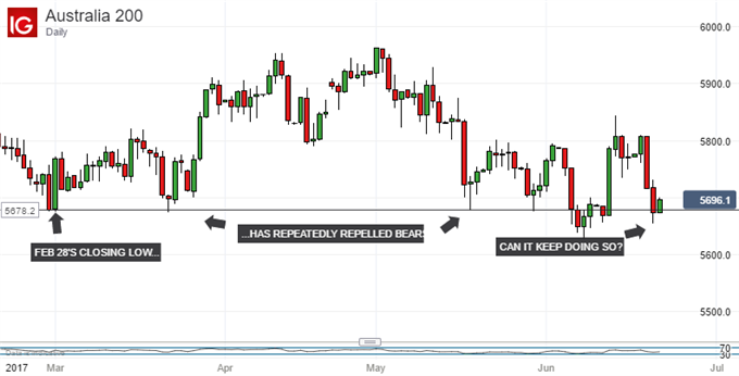 Technical Analysis: ASX 200 Tests Its Crucial Prop One Again