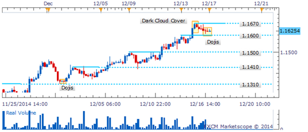 USD/CAD Formación de nube negra espera confirmación para advertir de un posible retroceso