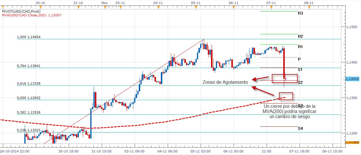 El dólar canadiense se transforma en uno de los instrumentos más fuertes