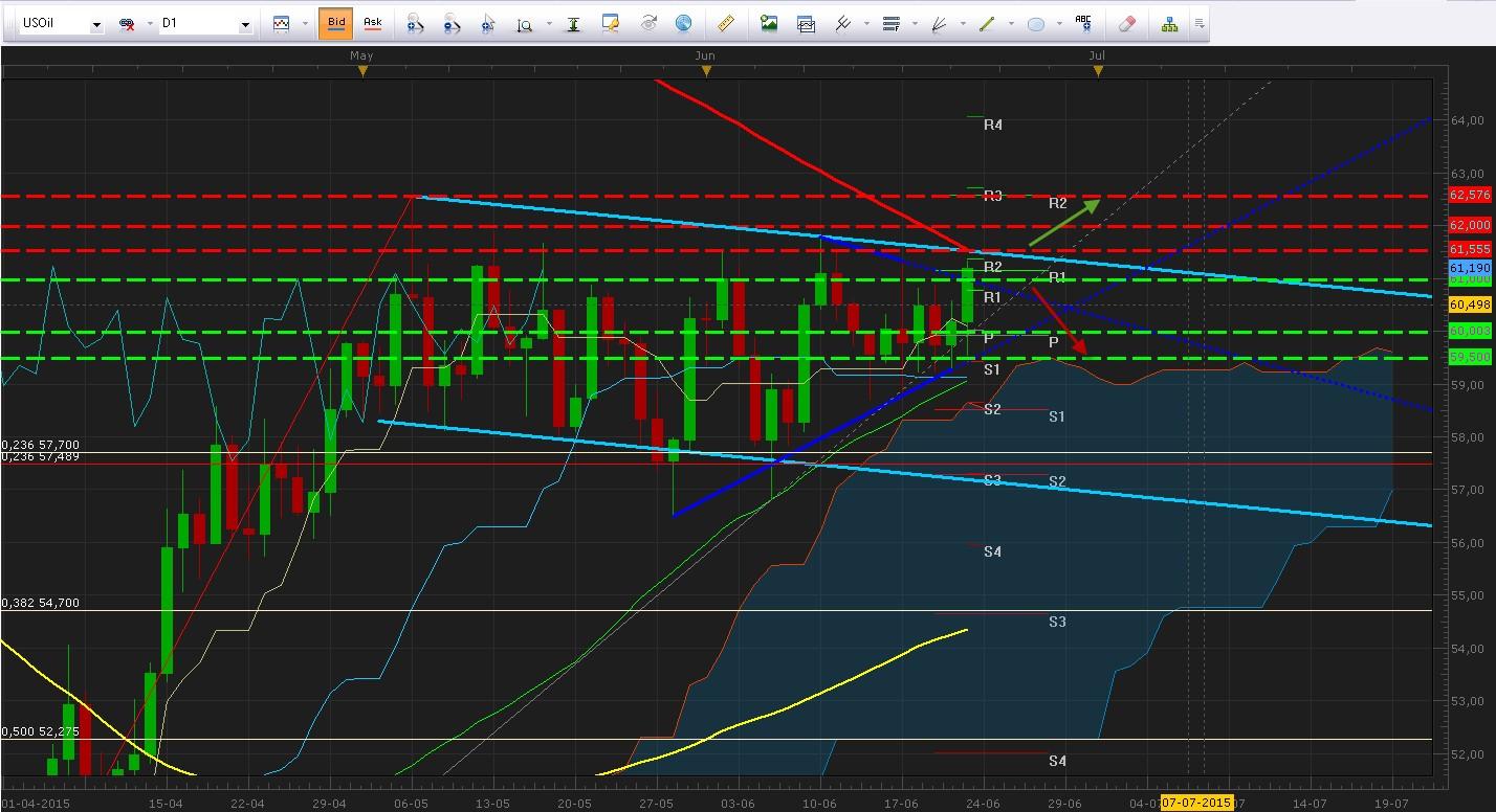 El petróleo WTI recupera los 61.00 buscando resistencia en canal de mediano plazo