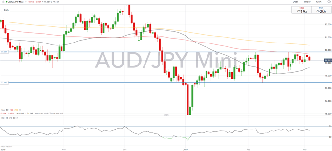 AUD Technical Analysis Overview: AUDUSD, AUDJPY, AUDNZD