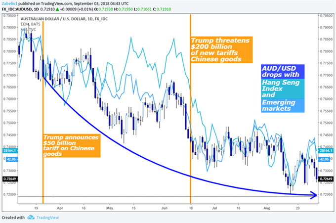 AUD/USD-Chart