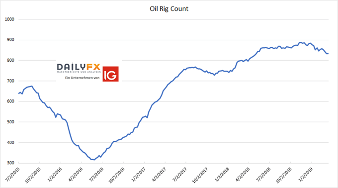 Oil Rig Count USA