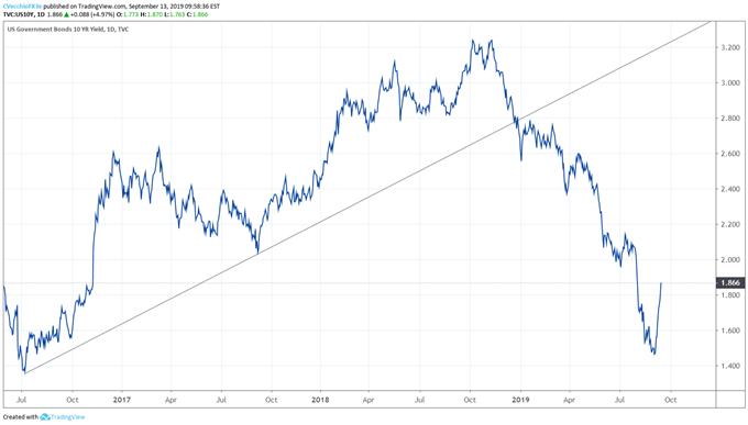 us treasury yields, us yields, us 10-year yield, us treasury 10-year yield