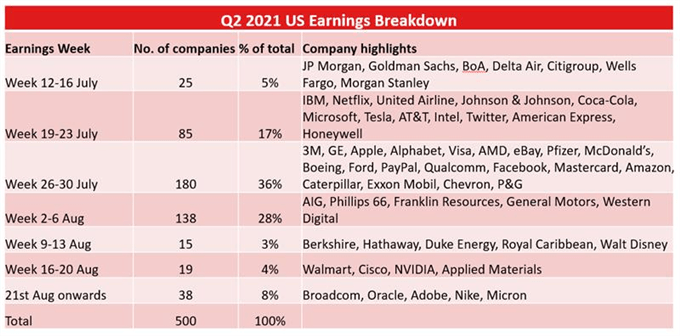 Will Earnings Season Push the Index to Record Highs?
