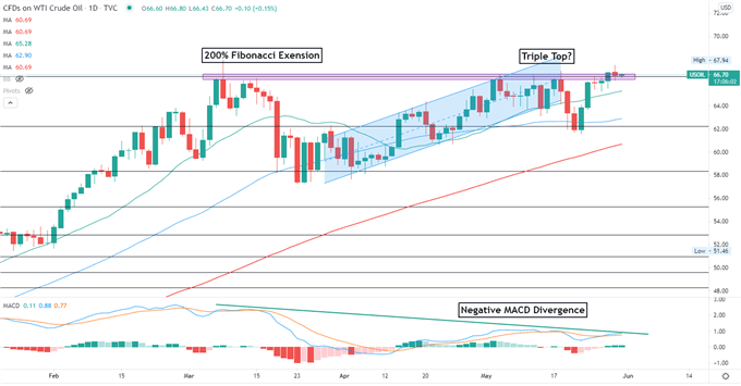 Crude Oil Prices Eye Key Chart Resistance with OPEC+ Meeting in Focus