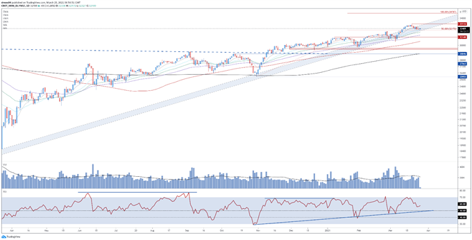 Dow Jones, Russell 2000 Probing Key Support as Reopening Trade Unwinds