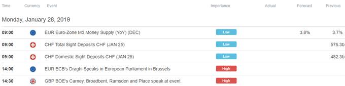 Europe Trade Economic Calendar