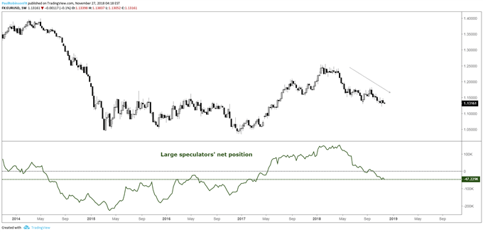 EUR/USD positioning chart