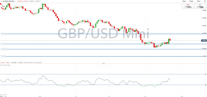 US Dollar Outlook: GBPUSD, USDJPY Price Action on Fed's Powell