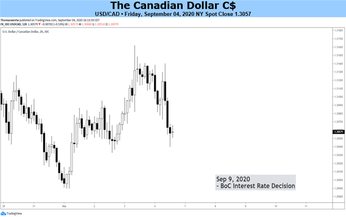 Canadian Dollar Eyes Bank of Canada Rate Decision as Covid-19 Cases Rise