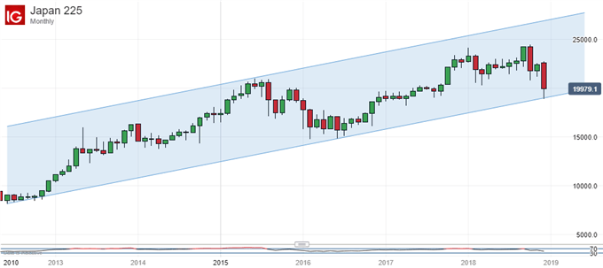 Nikkei 225, Monthly Chart.