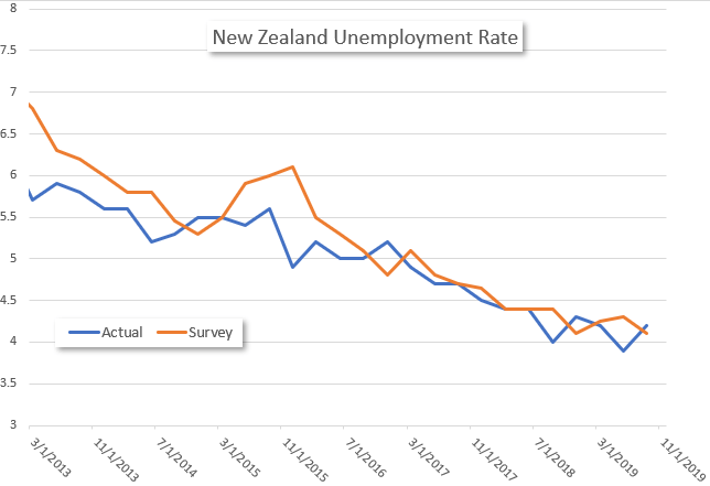 New Zealand Dollar Sinks on Worse than Expected Jobs Data