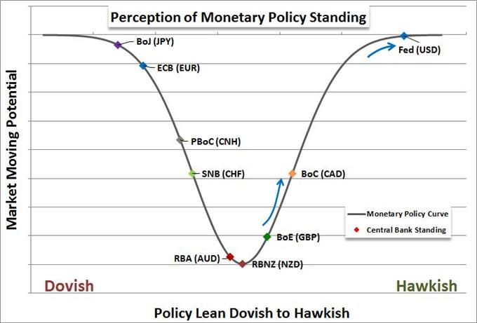 Dollar Stems the Bleeding but ECB Has Power for EUR/USD Trend