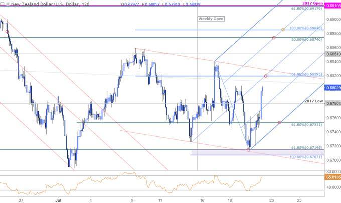 NZD/USD 120min Price Chart